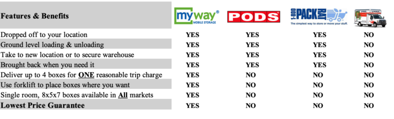 how myway mobile storage compares to the competition